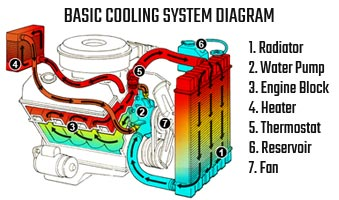 cooling system radiator servicing repairs everything basic cooling system diagram
